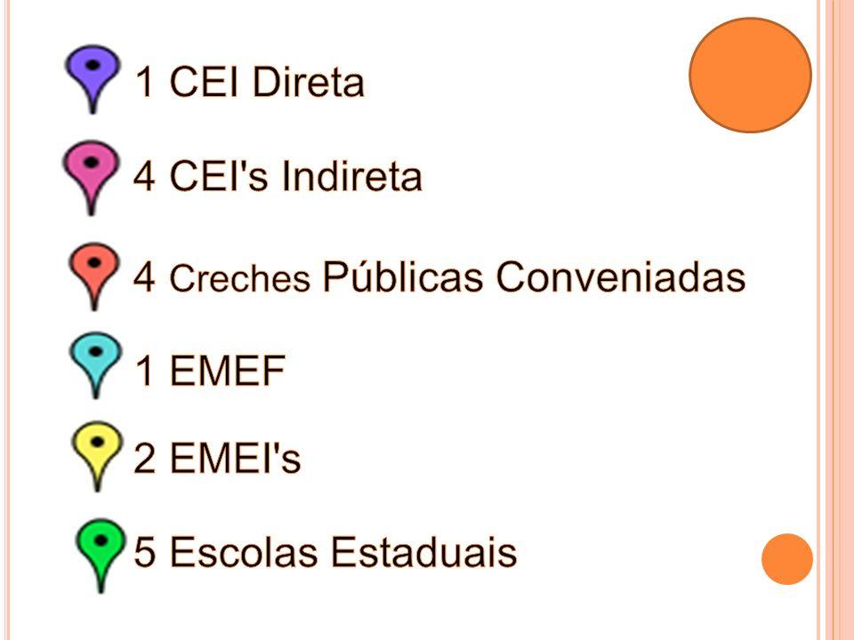 1 CEI Direta 4 CEI s Indireta 4 Creches Públicas Conveniadas 1 EMEF 2 EMEI s 5 Escolas Estaduais