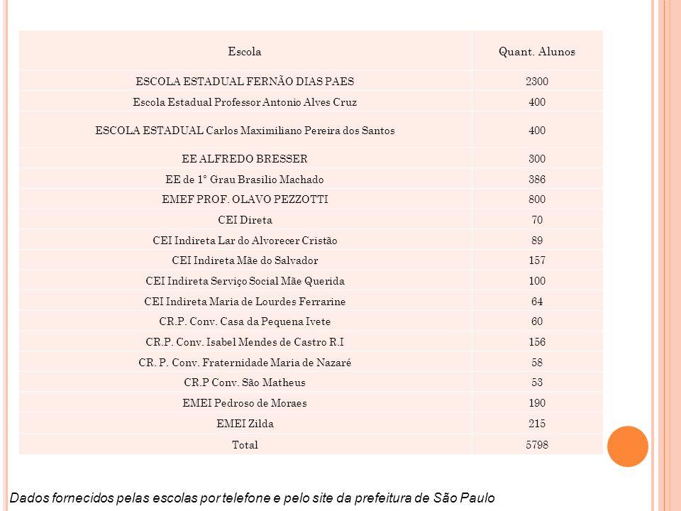 Escola Quant. Alunos. ESCOLA ESTADUAL FERNÃO DIAS PAES. 2300. Escola Estadual Professor Antonio Alves Cruz.