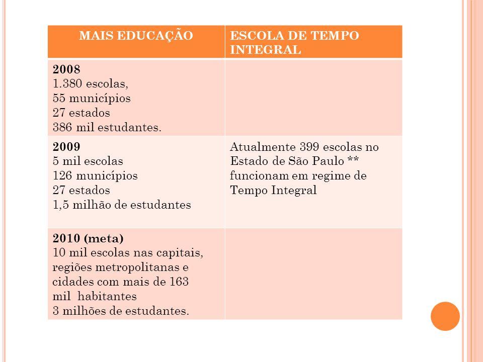 MAIS EDUCAÇÃO ESCOLA DE TEMPO INTEGRAL. 2008. 1.380 escolas, 55 municípios. 27 estados. 386 mil estudantes.
