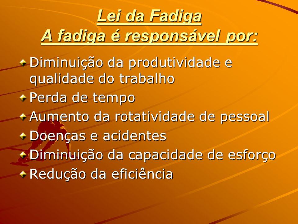 Lei da Fadiga A fadiga é responsável por:
