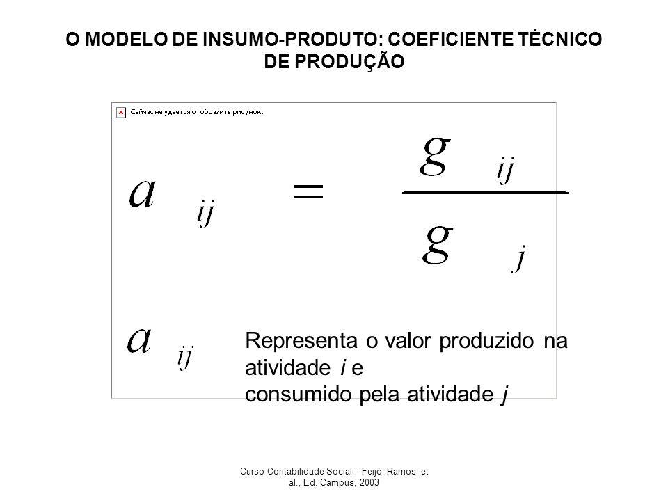 O MODELO DE INSUMO-PRODUTO: COEFICIENTE TÉCNICO DE PRODUÇÃO