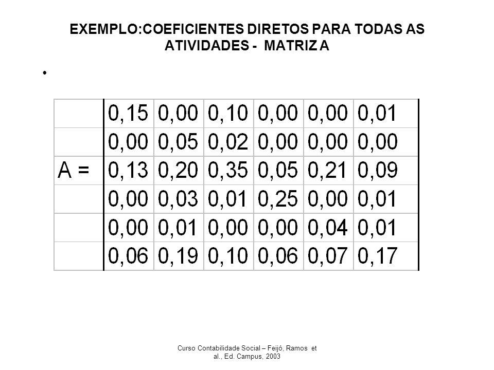 EXEMPLO:COEFICIENTES DIRETOS PARA TODAS AS ATIVIDADES - MATRIZ A
