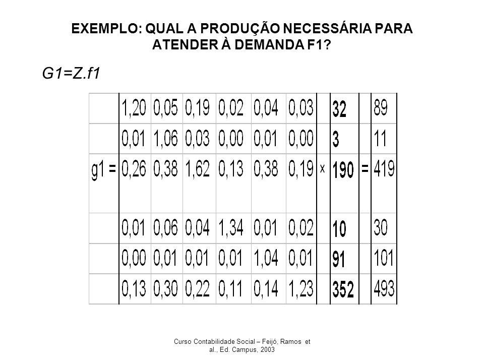 EXEMPLO: QUAL A PRODUÇÃO NECESSÁRIA PARA ATENDER À DEMANDA F1