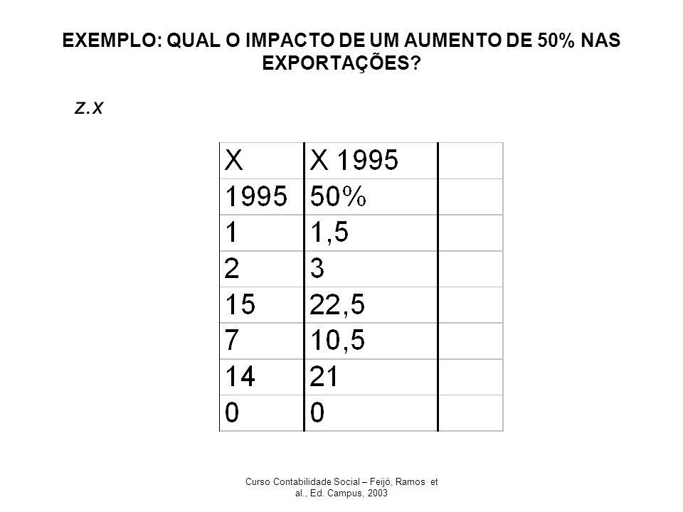 EXEMPLO: QUAL O IMPACTO DE UM AUMENTO DE 50% NAS EXPORTAÇÕES