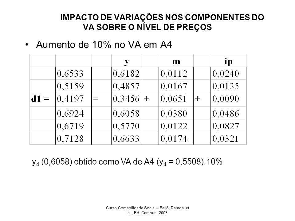 IMPACTO DE VARIAÇÕES NOS COMPONENTES DO VA SOBRE O NÍVEL DE PREÇOS