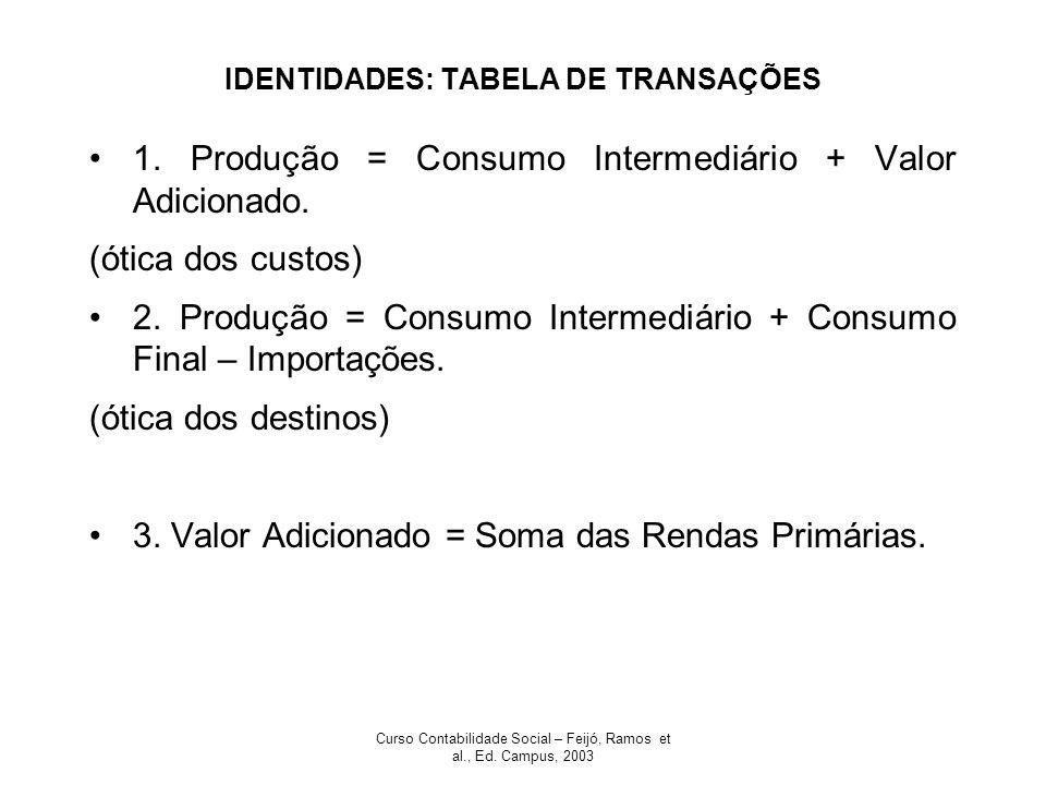 IDENTIDADES: TABELA DE TRANSAÇÕES
