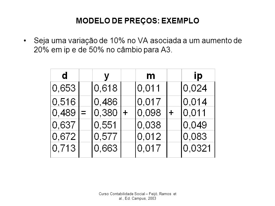 MODELO DE PREÇOS: EXEMPLO