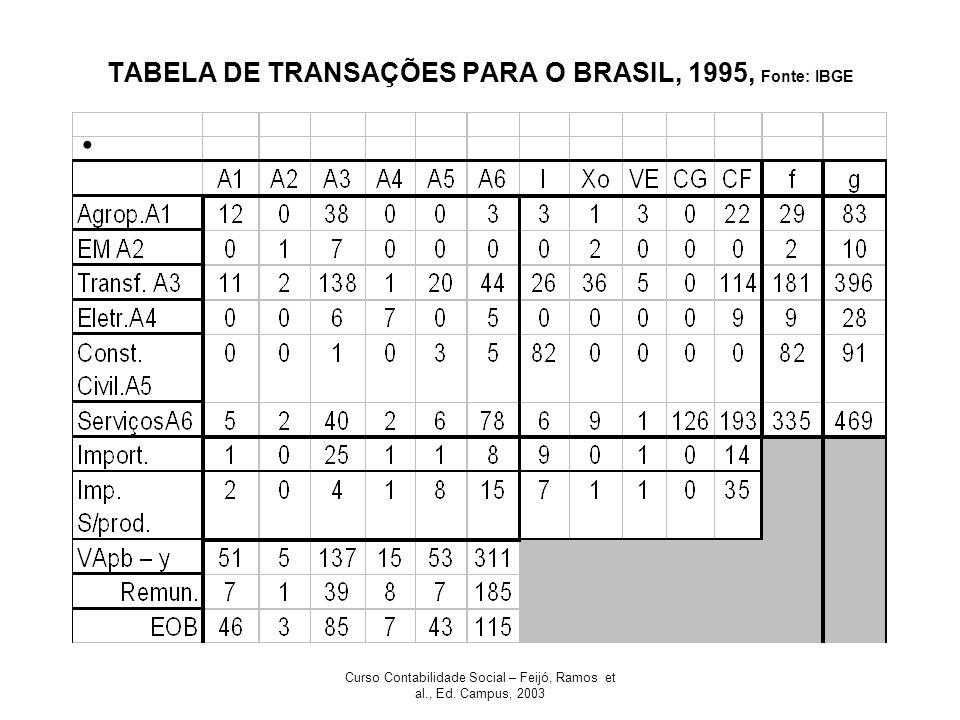 TABELA DE TRANSAÇÕES PARA O BRASIL, 1995, Fonte: IBGE