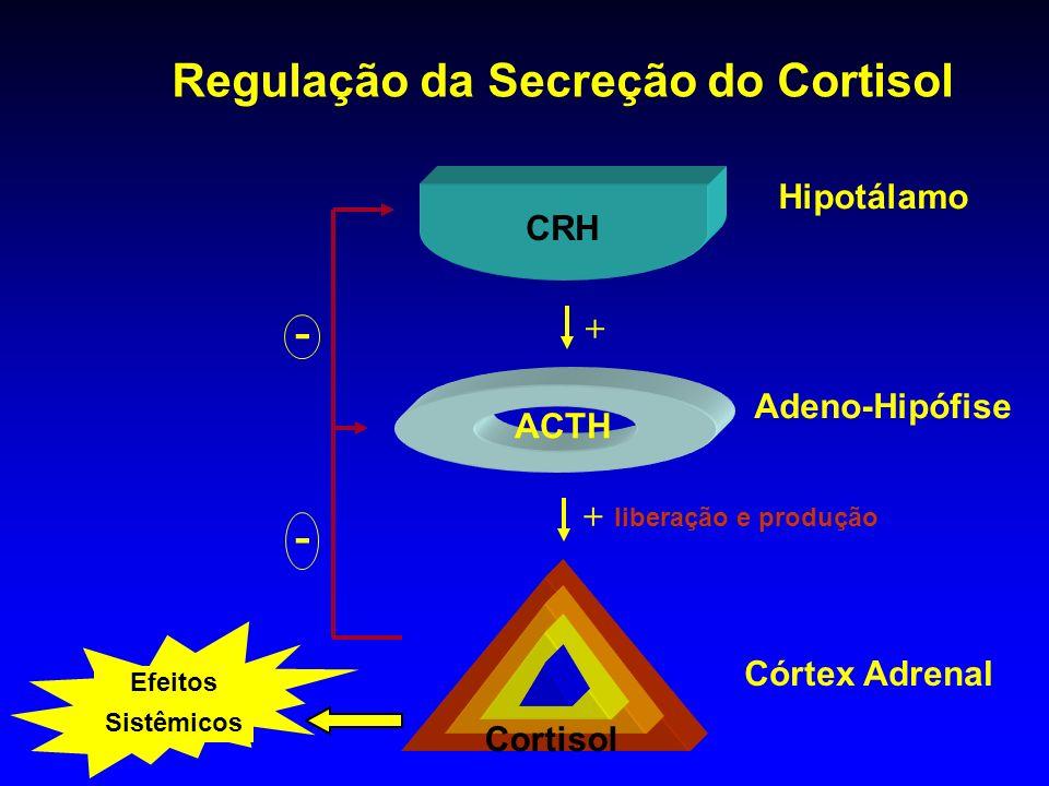 Regulação da Secreção do Cortisol