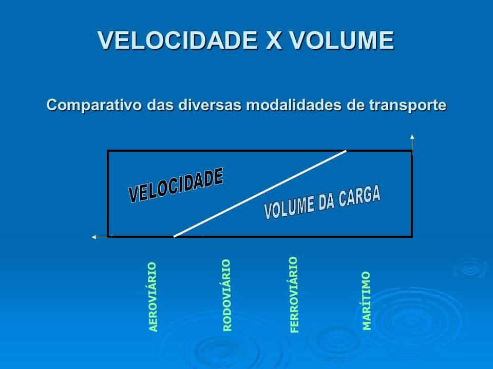 Comparativo das diversas modalidades de transporte