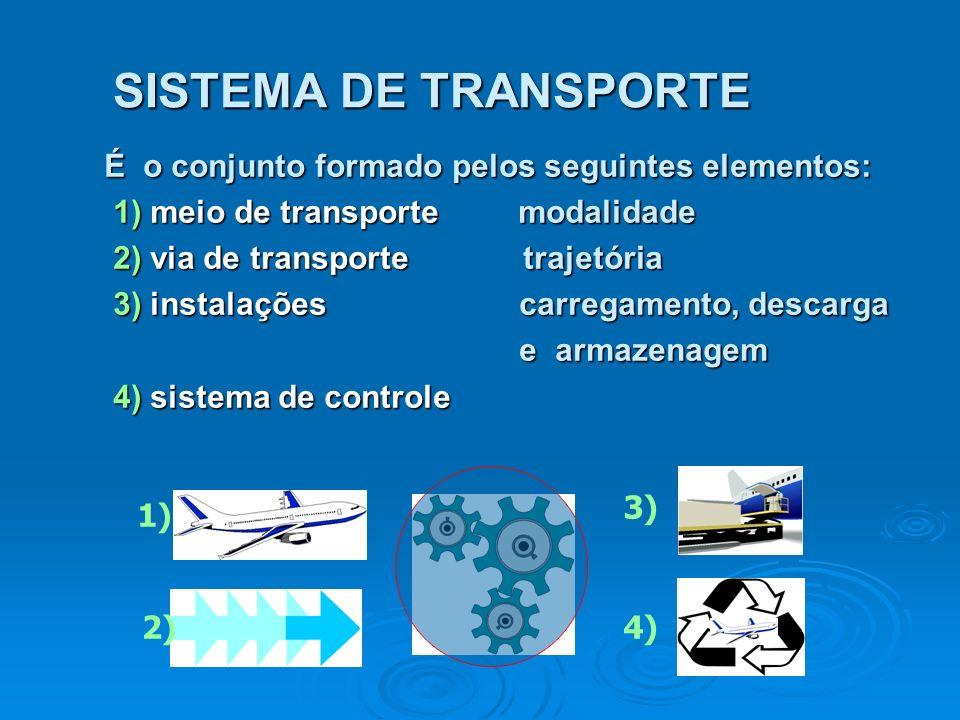 SISTEMA DE TRANSPORTE É o conjunto formado pelos seguintes elementos: