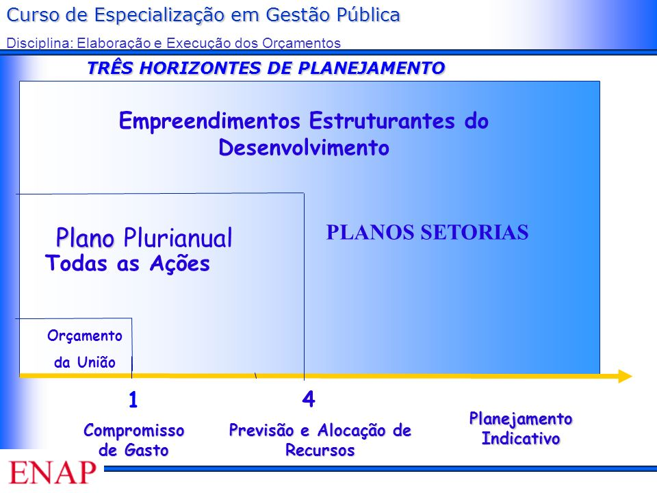 Plano Plurianual Empreendimentos Estruturantes do Desenvolvimento