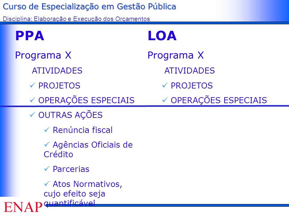 PPA LOA Programa X Programa X ATIVIDADES PROJETOS OPERAÇÕES ESPECIAIS