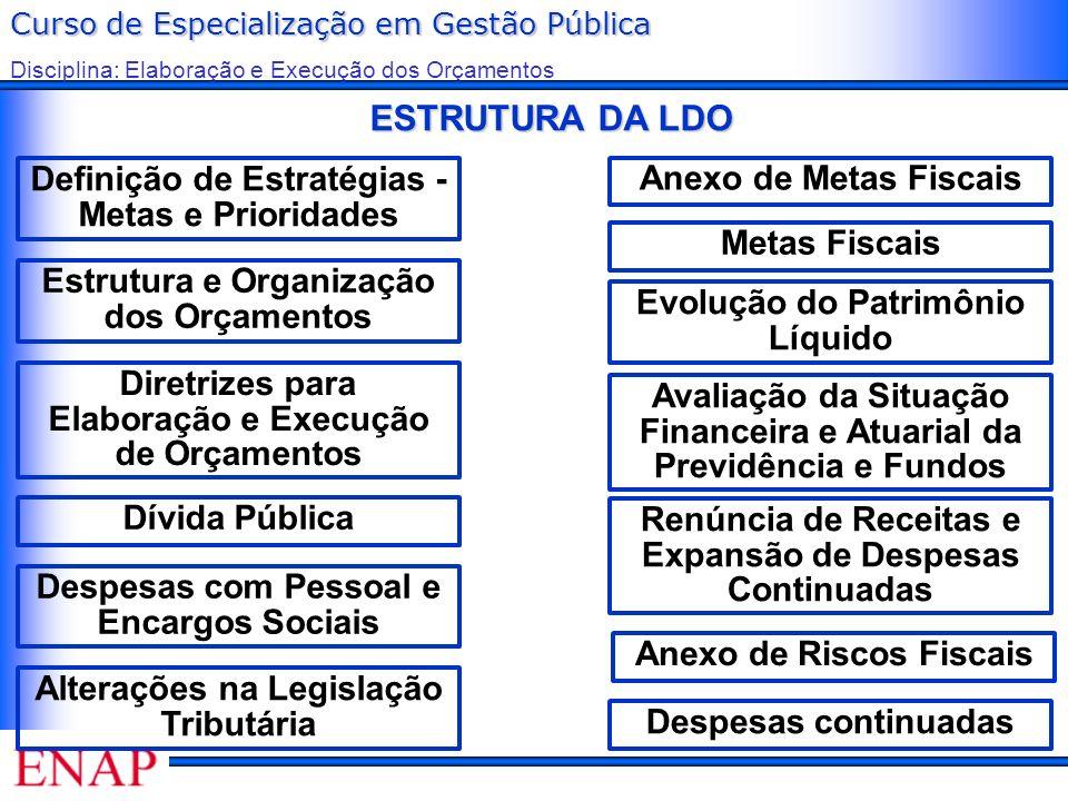 ESTRUTURA DA LDO Definição de Estratégias - Metas e Prioridades