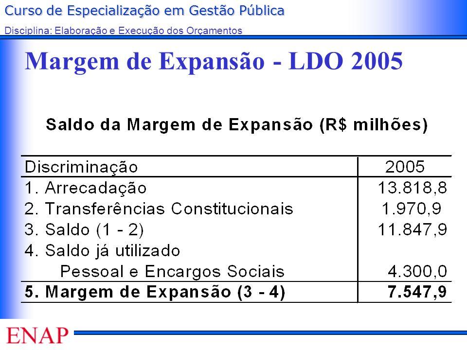 Margem de Expansão - LDO 2005