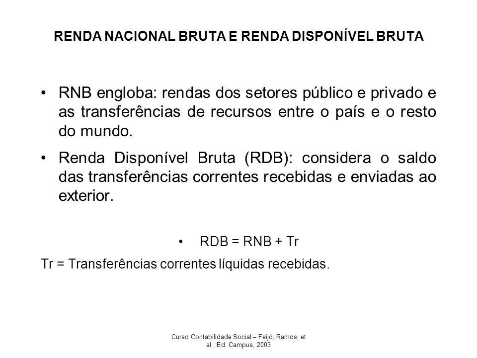 RENDA NACIONAL BRUTA E RENDA DISPONÍVEL BRUTA
