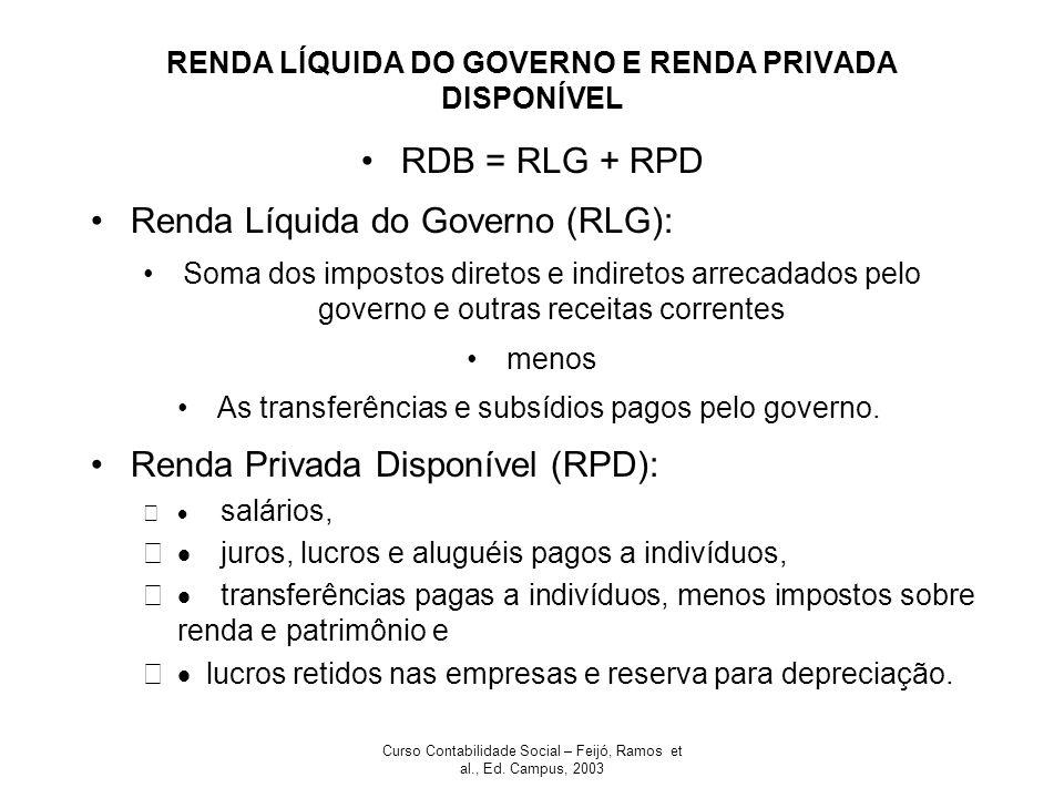RENDA LÍQUIDA DO GOVERNO E RENDA PRIVADA DISPONÍVEL