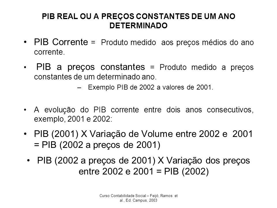 PIB REAL OU A PREÇOS CONSTANTES DE UM ANO DETERMINADO