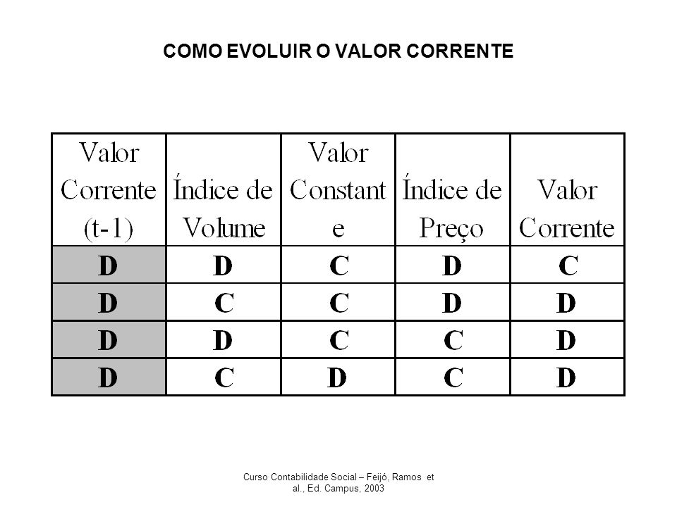 COMO EVOLUIR O VALOR CORRENTE