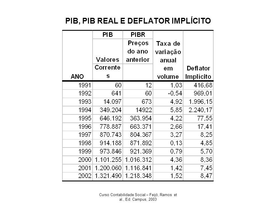 PIB, PIB REAL E DEFLATOR IMPLÍCITO