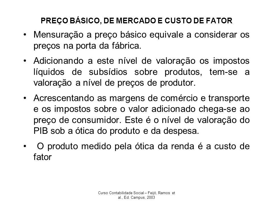 PREÇO BÁSICO, DE MERCADO E CUSTO DE FATOR
