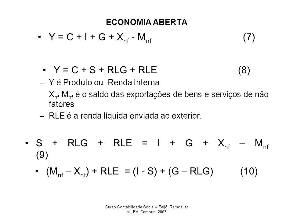 S + RLG + RLE = I + G + Xnf – Mnf (9)