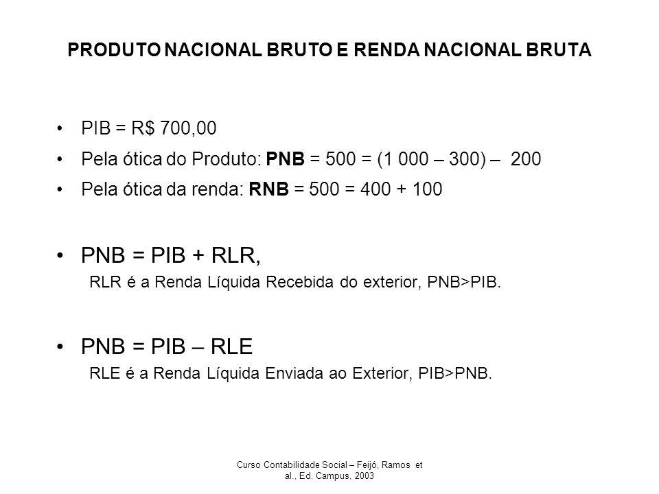 PRODUTO NACIONAL BRUTO E RENDA NACIONAL BRUTA