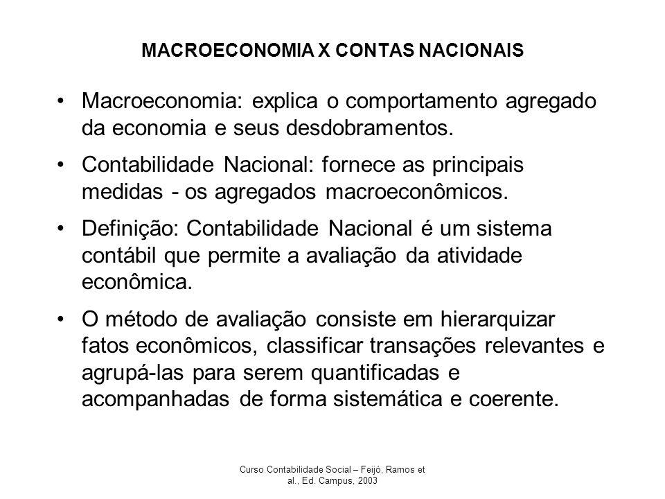 MACROECONOMIA X CONTAS NACIONAIS