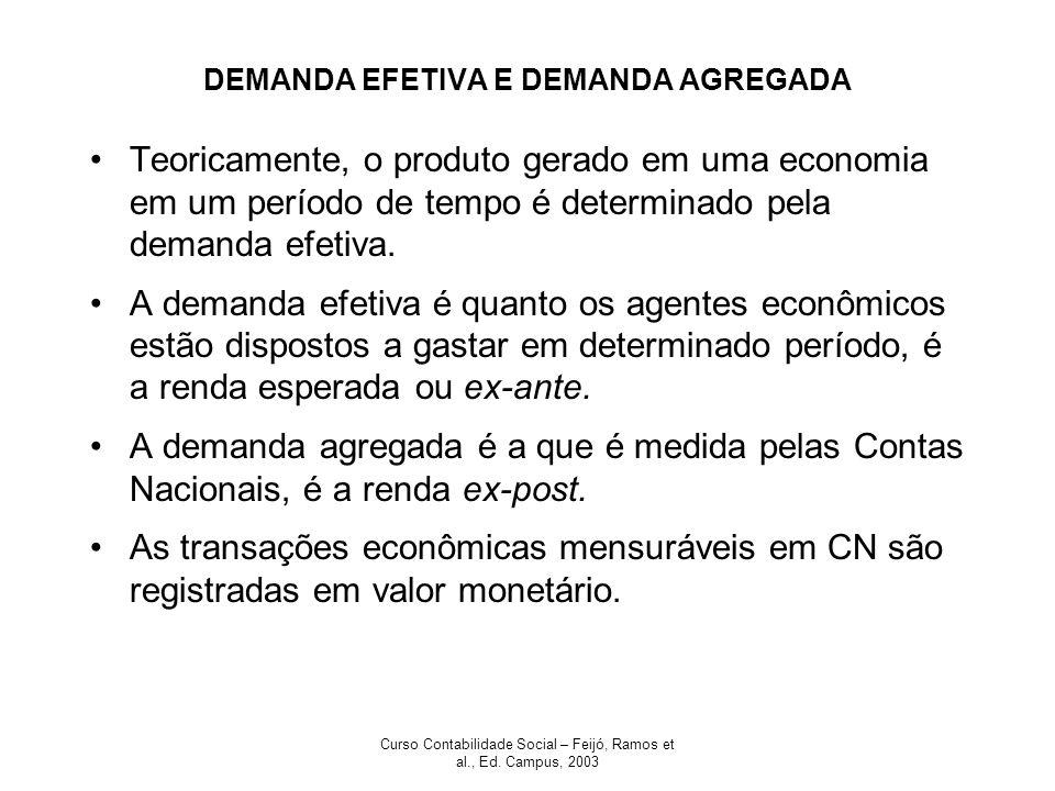 DEMANDA EFETIVA E DEMANDA AGREGADA