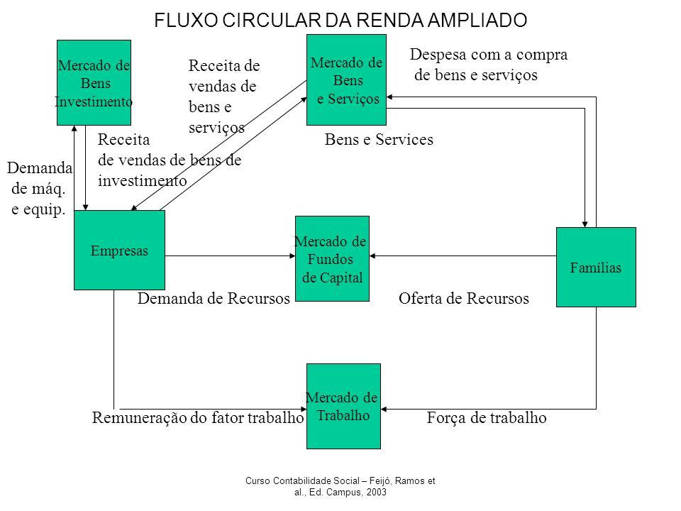 FLUXO CIRCULAR DA RENDA AMPLIADO