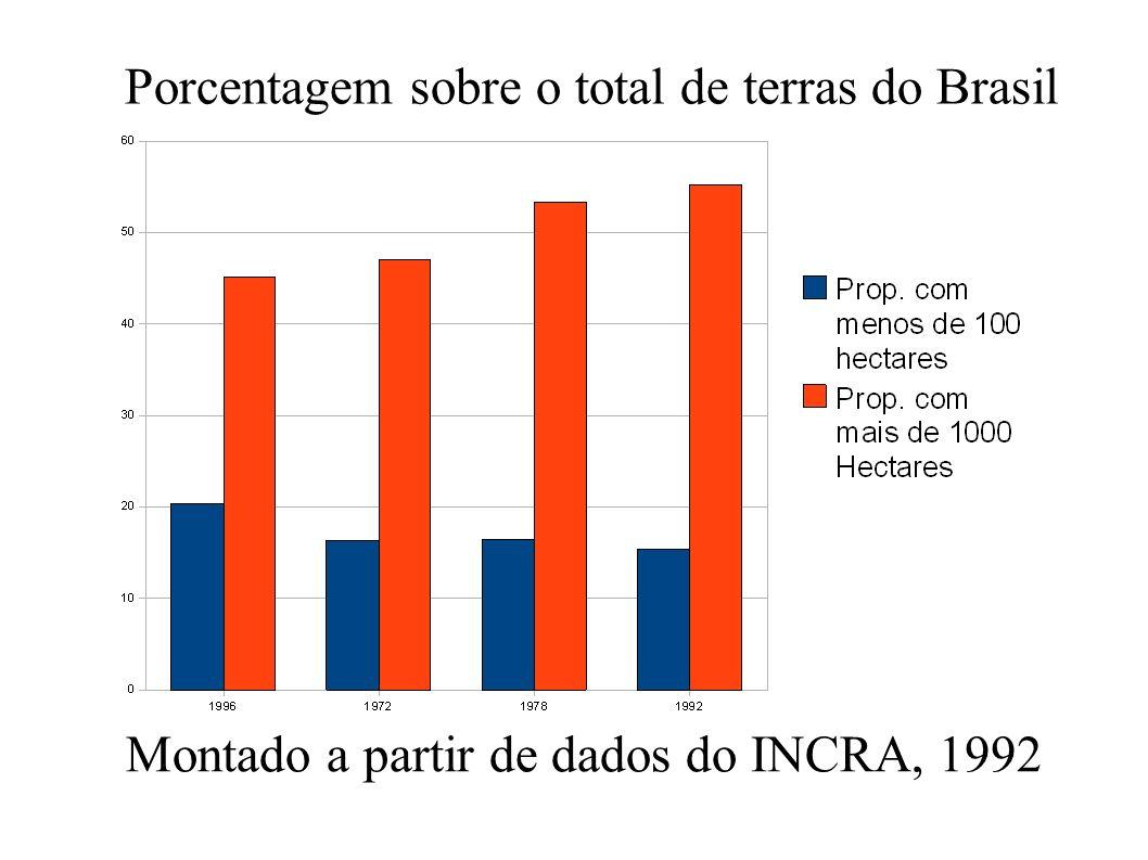 Porcentagem sobre o total de terras do Brasil