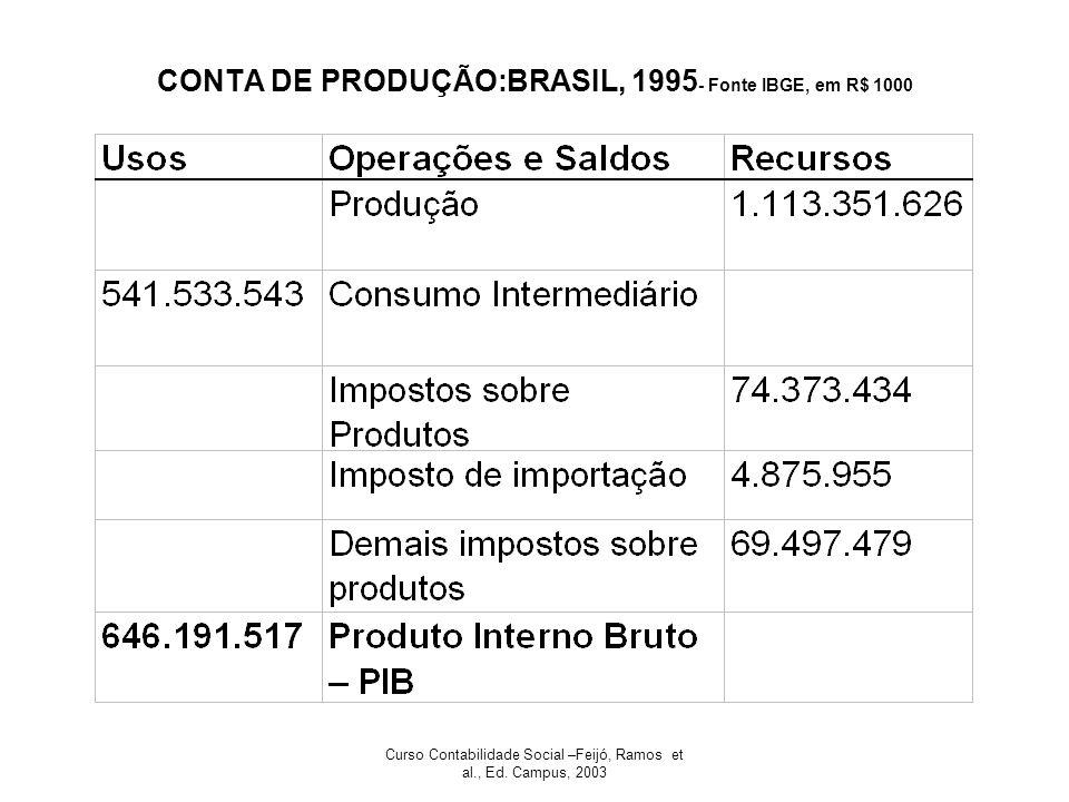 CONTA DE PRODUÇÃO:BRASIL, 1995- Fonte IBGE, em R$ 1000