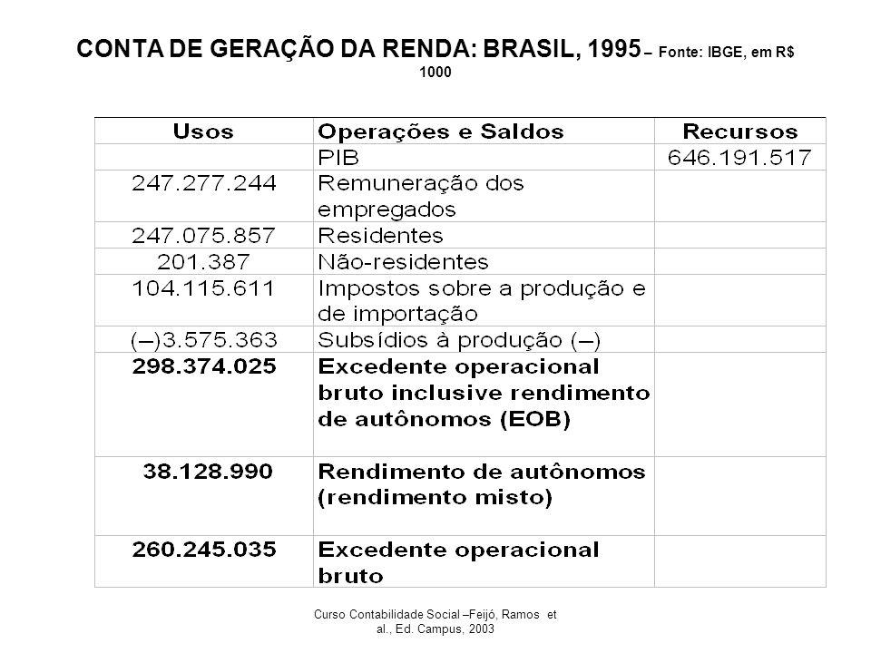 CONTA DE GERAÇÃO DA RENDA: BRASIL, 1995 – Fonte: IBGE, em R$ 1000