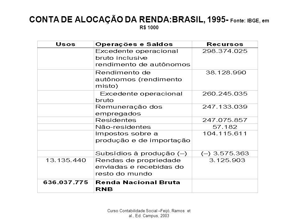 CONTA DE ALOCAÇÃO DA RENDA:BRASIL, 1995- Fonte: IBGE, em R$ 1000