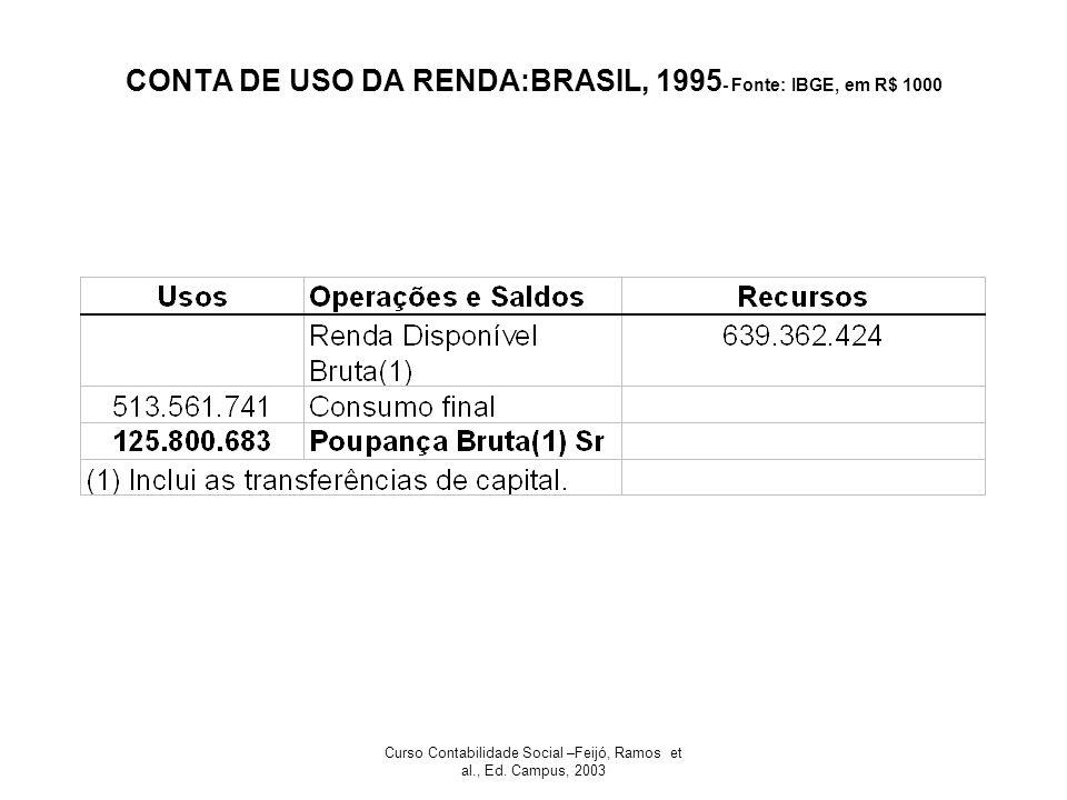 CONTA DE USO DA RENDA:BRASIL, 1995- Fonte: IBGE, em R$ 1000