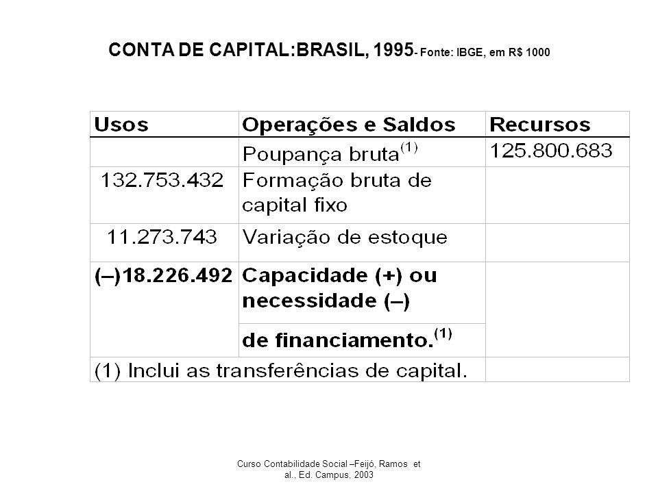 CONTA DE CAPITAL:BRASIL, 1995- Fonte: IBGE, em R$ 1000