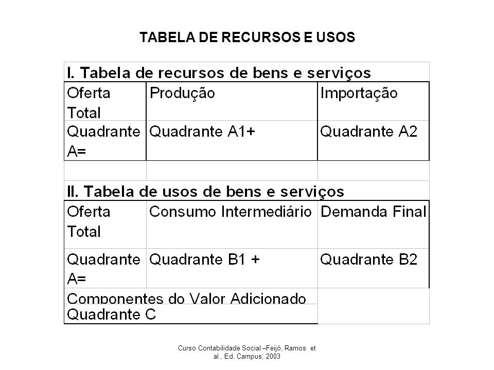TABELA DE RECURSOS E USOS