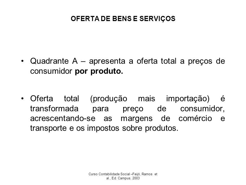 OFERTA DE BENS E SERVIÇOS