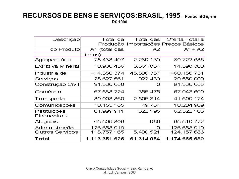 RECURSOS DE BENS E SERVIÇOS:BRASIL, 1995 – Fonte: IBGE, em R$ 1000