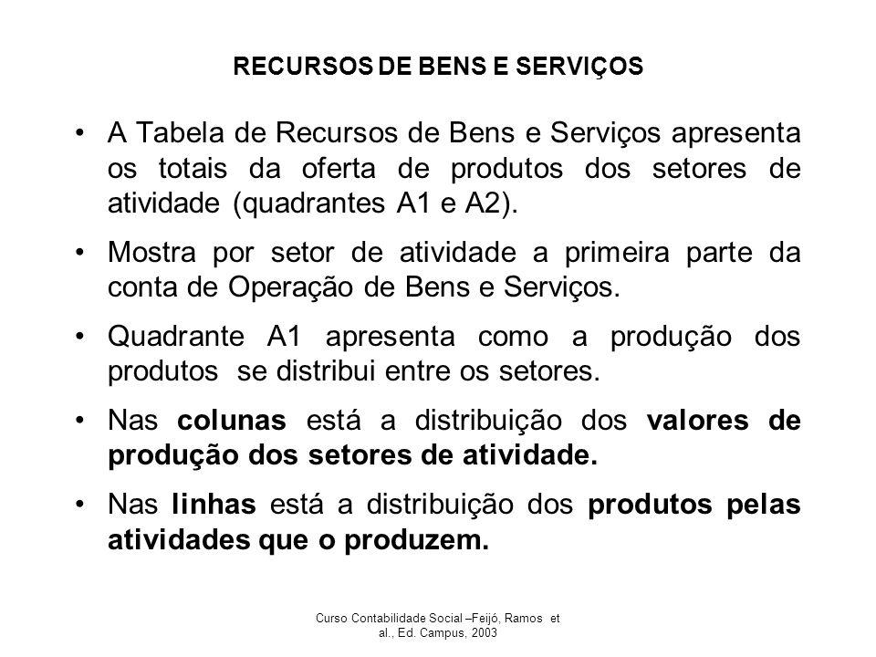 RECURSOS DE BENS E SERVIÇOS
