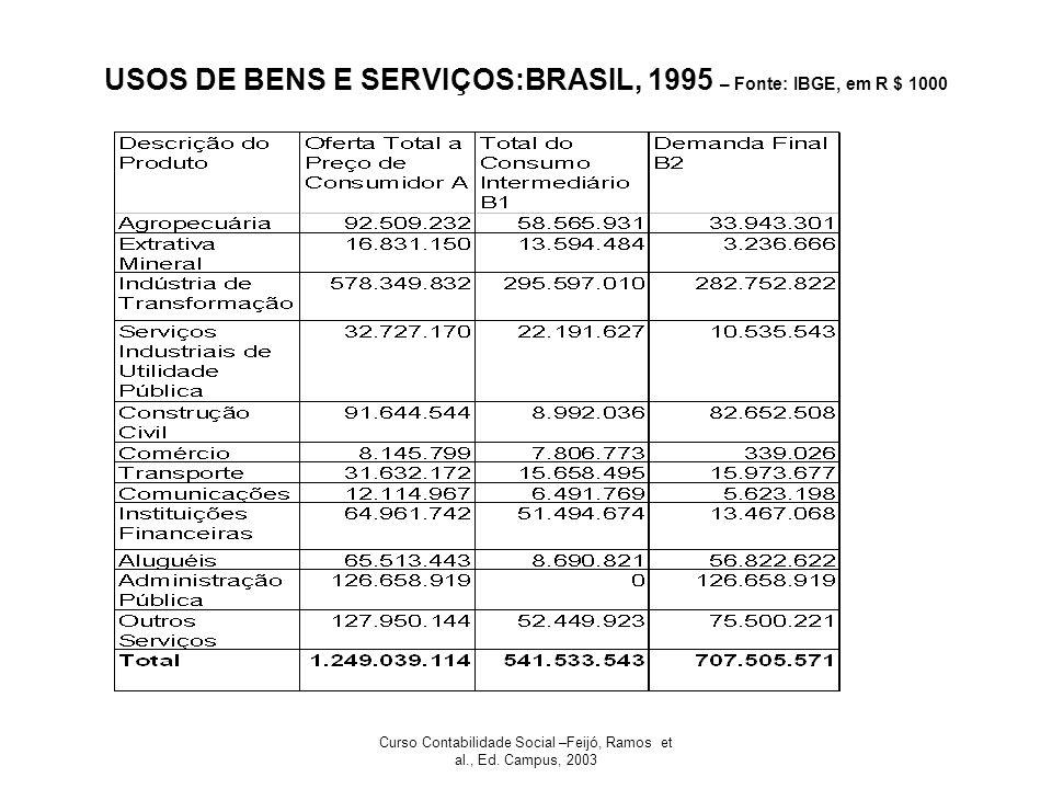 USOS DE BENS E SERVIÇOS:BRASIL, 1995 – Fonte: IBGE, em R $ 1000