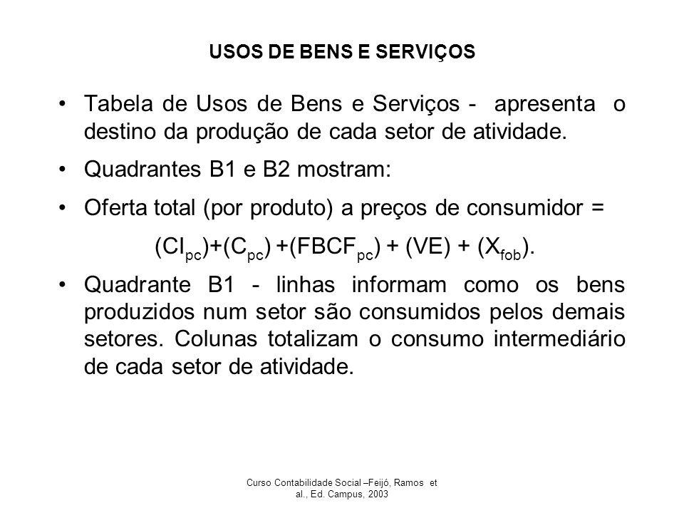 Quadrantes B1 e B2 mostram: