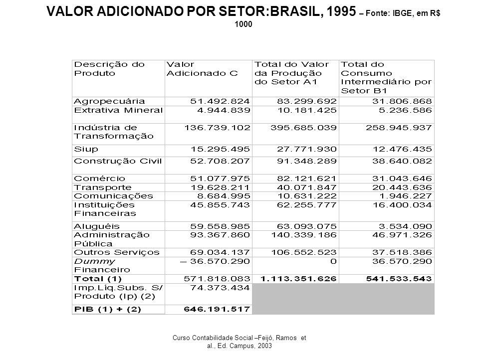 VALOR ADICIONADO POR SETOR:BRASIL, 1995 – Fonte: IBGE, em R$ 1000