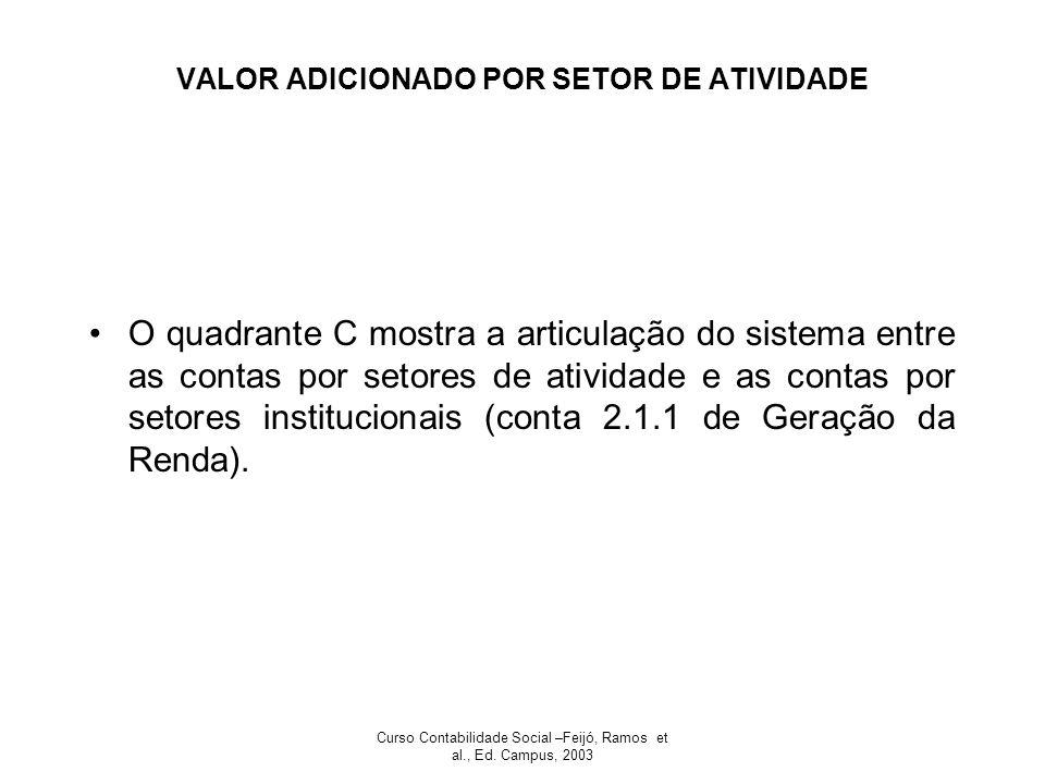 VALOR ADICIONADO POR SETOR DE ATIVIDADE