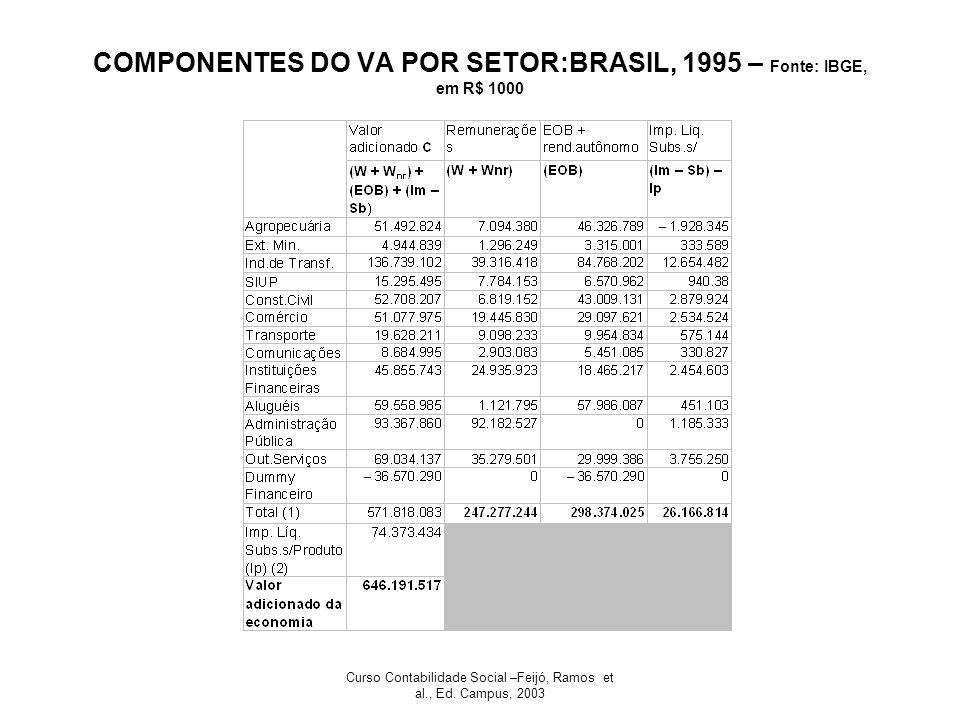 COMPONENTES DO VA POR SETOR:BRASIL, 1995 – Fonte: IBGE, em R$ 1000