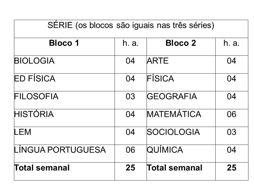 SÉRIE (os blocos são iguais nas três séries)
