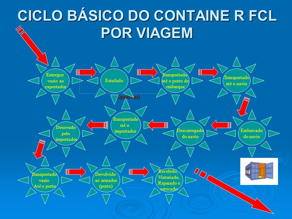 CICLO BÁSICO DO CONTAINE R FCL POR VIAGEM