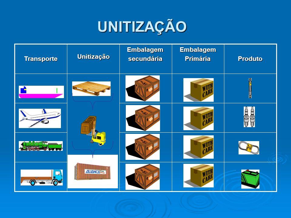 UNITIZAÇÃO Produto Embalagem Primária secundária Unitização Transporte