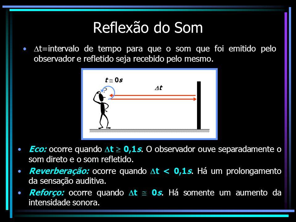 Reflexão do Somt=intervalo de tempo para que o som que foi emitido pelo observador e refletido seja recebido pelo mesmo.