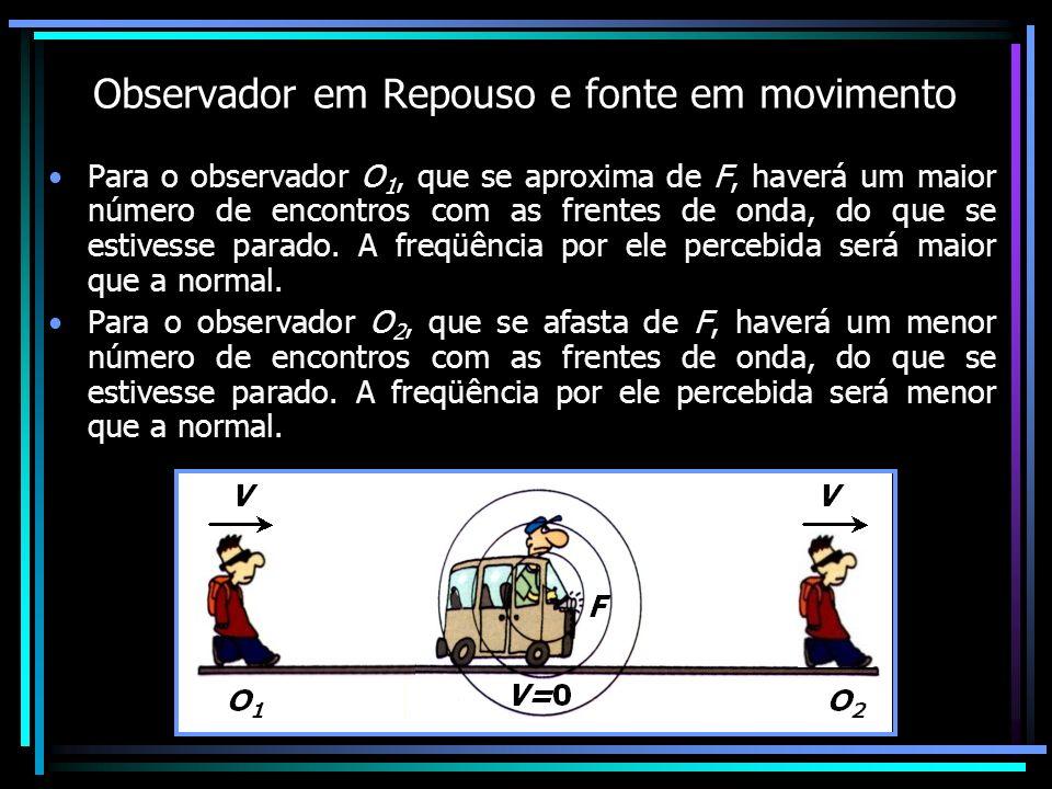 Observador em Repouso e fonte em movimento